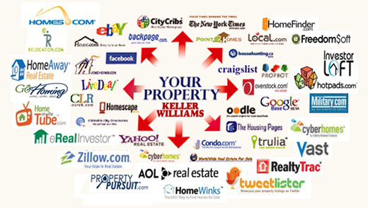 Your home listing on 3000 websites